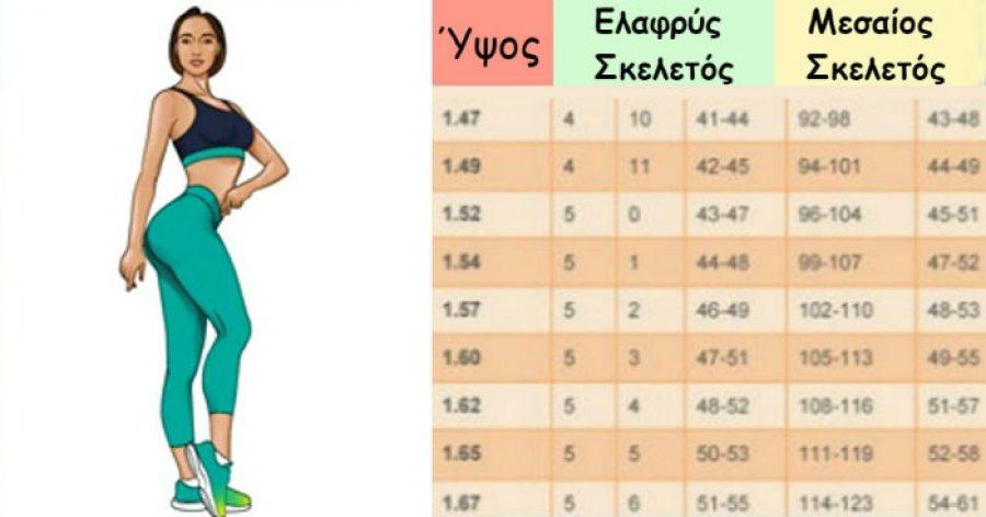 Νέος πίνακας ιδανικού βάρους: Πόσο κιλά πρέπει να είστε ανάλογα με το ύψος σας